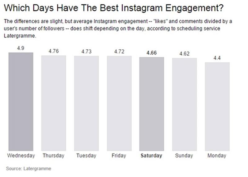 melhor engajamento instagram