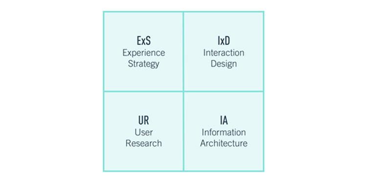 disciplinas de design de ux