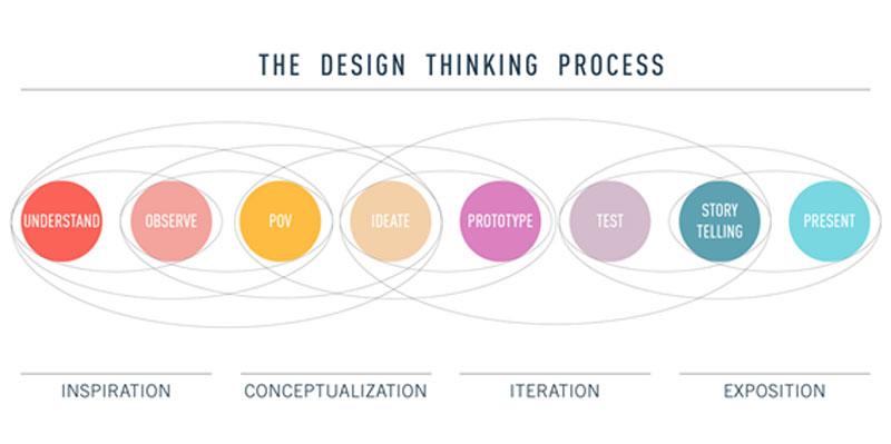 processo design thinking